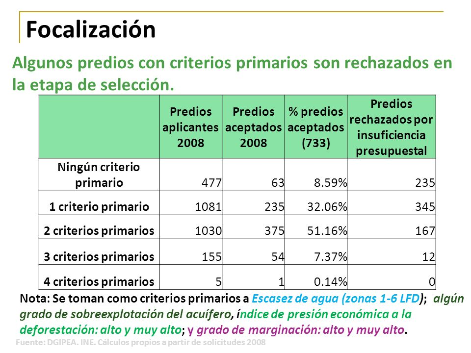 Focalización Algunos predios con criterios primarios son rechazados en la etapa de selección. Predios aplicantes 2008.