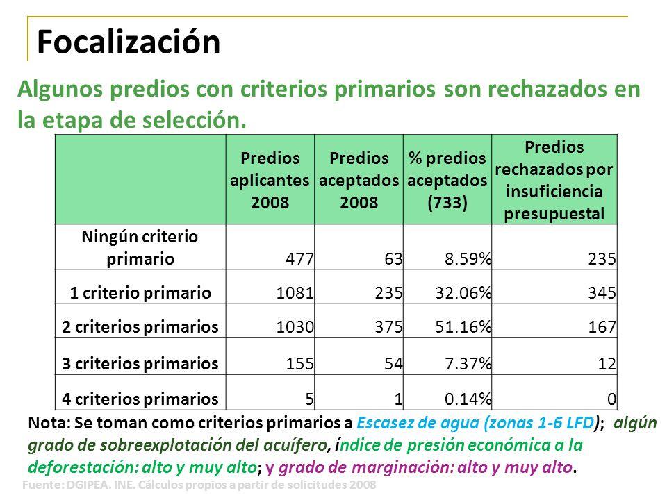 FocalizaciónAlgunos predios con criterios primarios son rechazados en la etapa de selección. Predios aplicantes 2008.