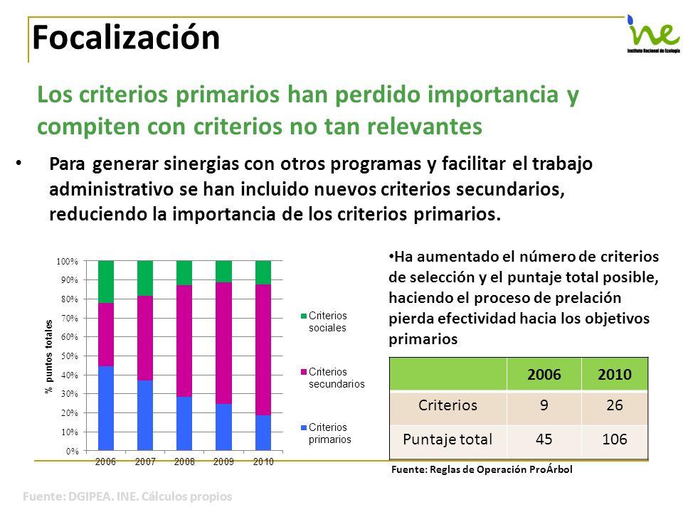 Focalización Los criterios primarios han perdido importancia y compiten con criterios no tan relevantes.