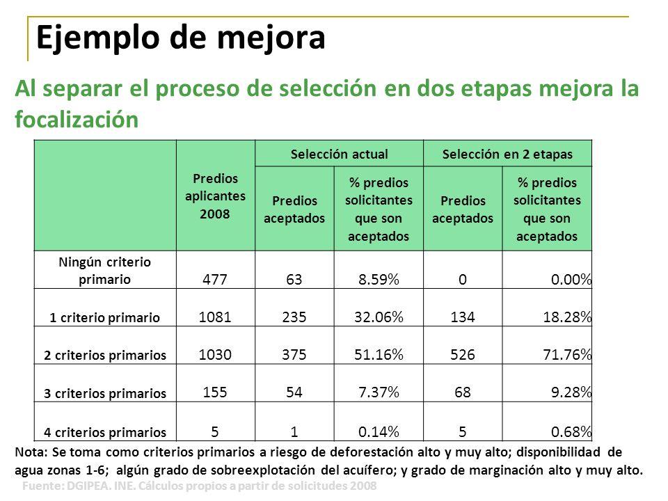 % predios solicitantes que son aceptados Ningún criterio primario