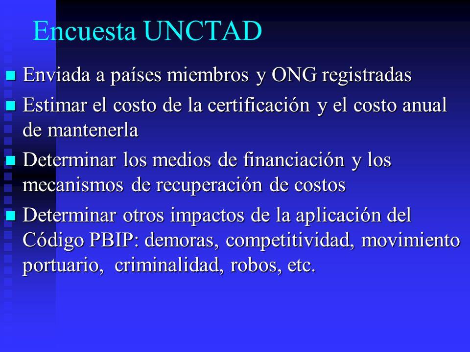 Encuesta UNCTAD Enviada a países miembros y ONG registradas