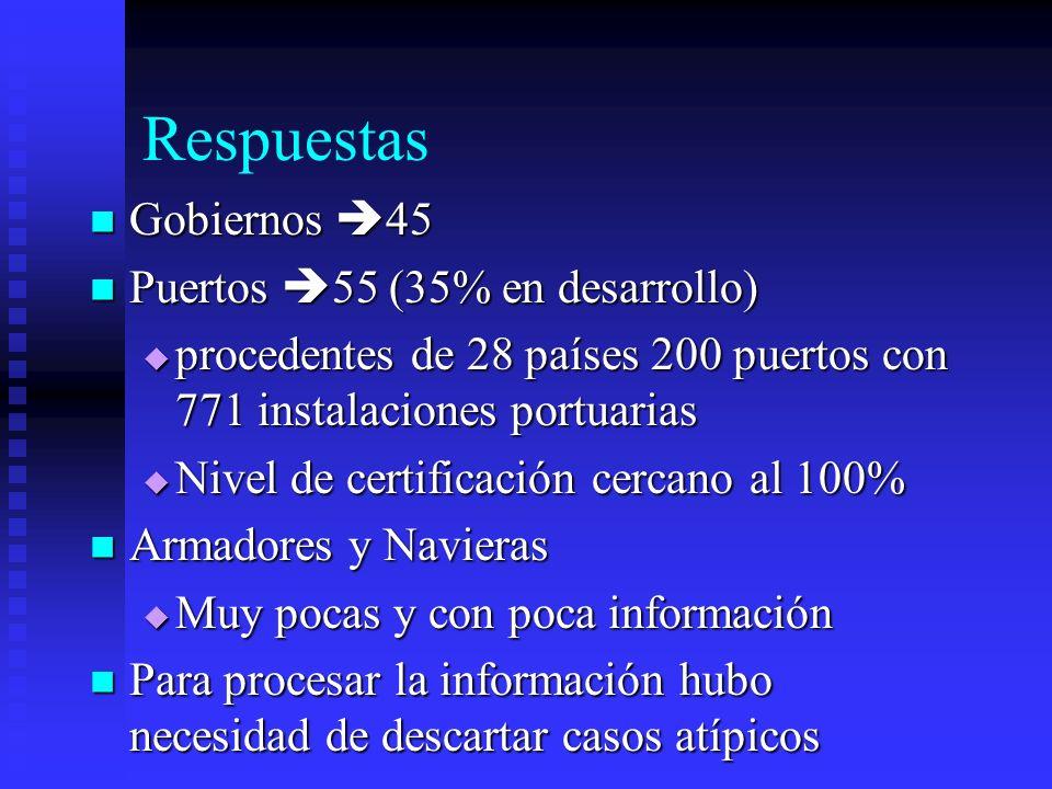Respuestas Gobiernos 45 Puertos 55 (35% en desarrollo)