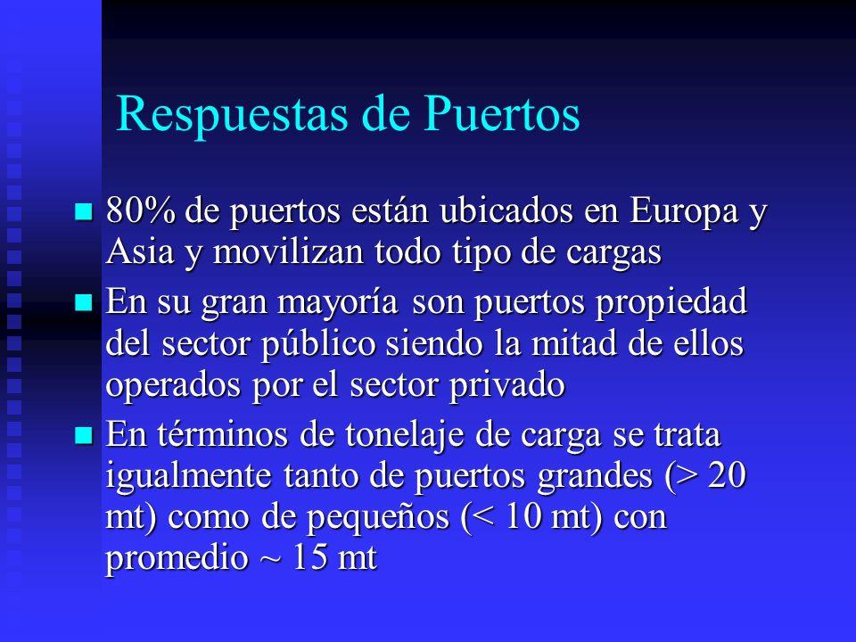 Respuestas de Puertos 80% de puertos están ubicados en Europa y Asia y movilizan todo tipo de cargas.
