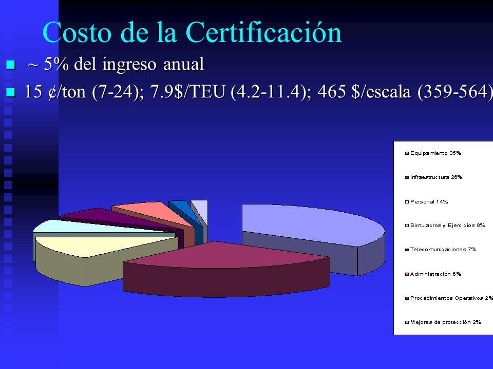 Costo de la Certificación