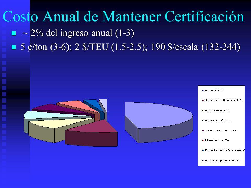 Costo Anual de Mantener Certificación