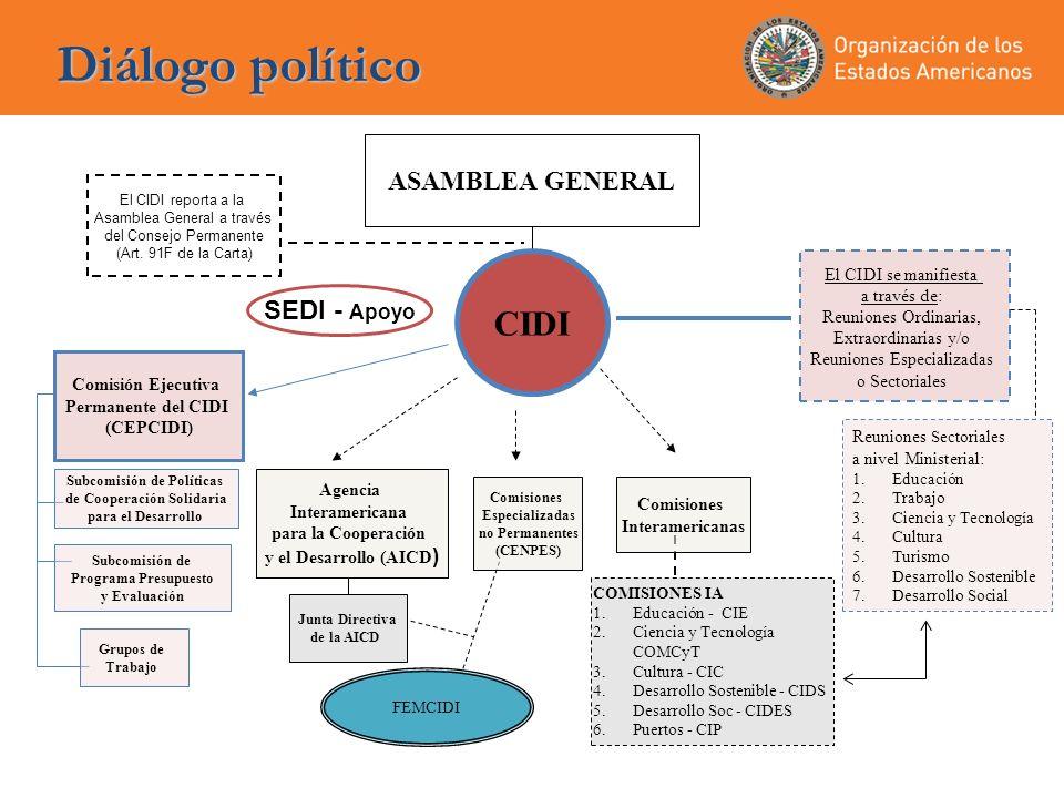 Diálogo político CIDI ASAMBLEA GENERAL SEDI - Apoyo