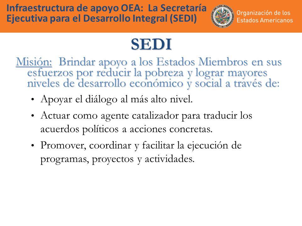 Infraestructura de apoyo OEA: La Secretaría Ejecutiva para el Desarrollo Integral (SEDI)