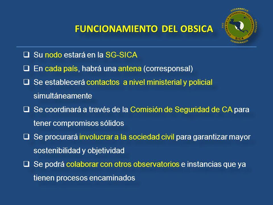 FUNCIONAMIENTO DEL OBSICA
