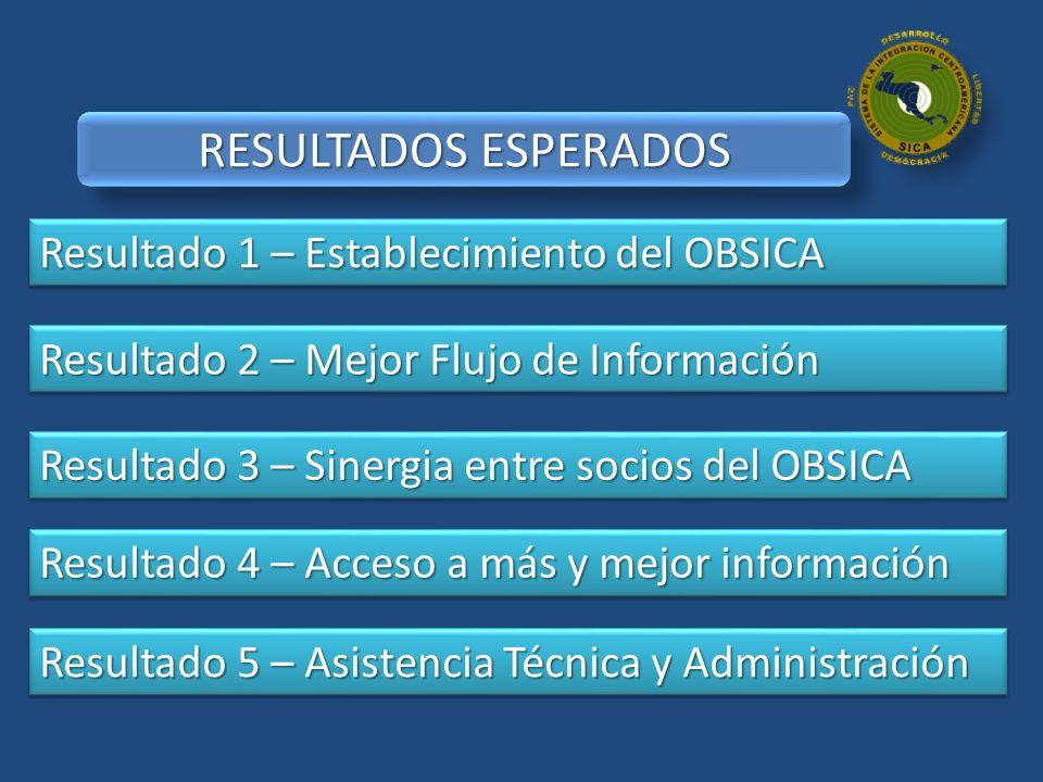 RESULTADOS ESPERADOS Resultado 1 – Establecimiento del OBSICA