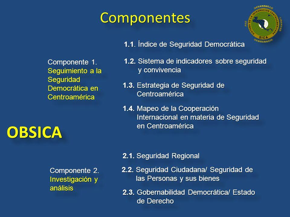 OBSICA Componentes 1.1. Índice de Seguridad Democrática