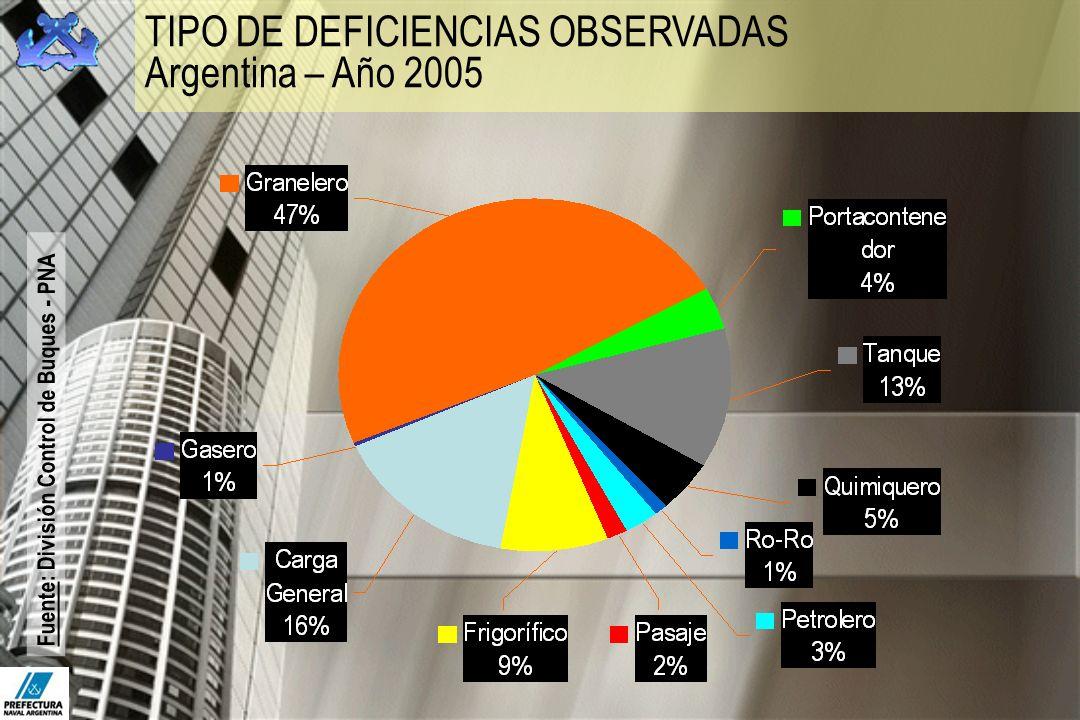 TIPO DE DEFICIENCIAS OBSERVADAS Argentina – Año 2005