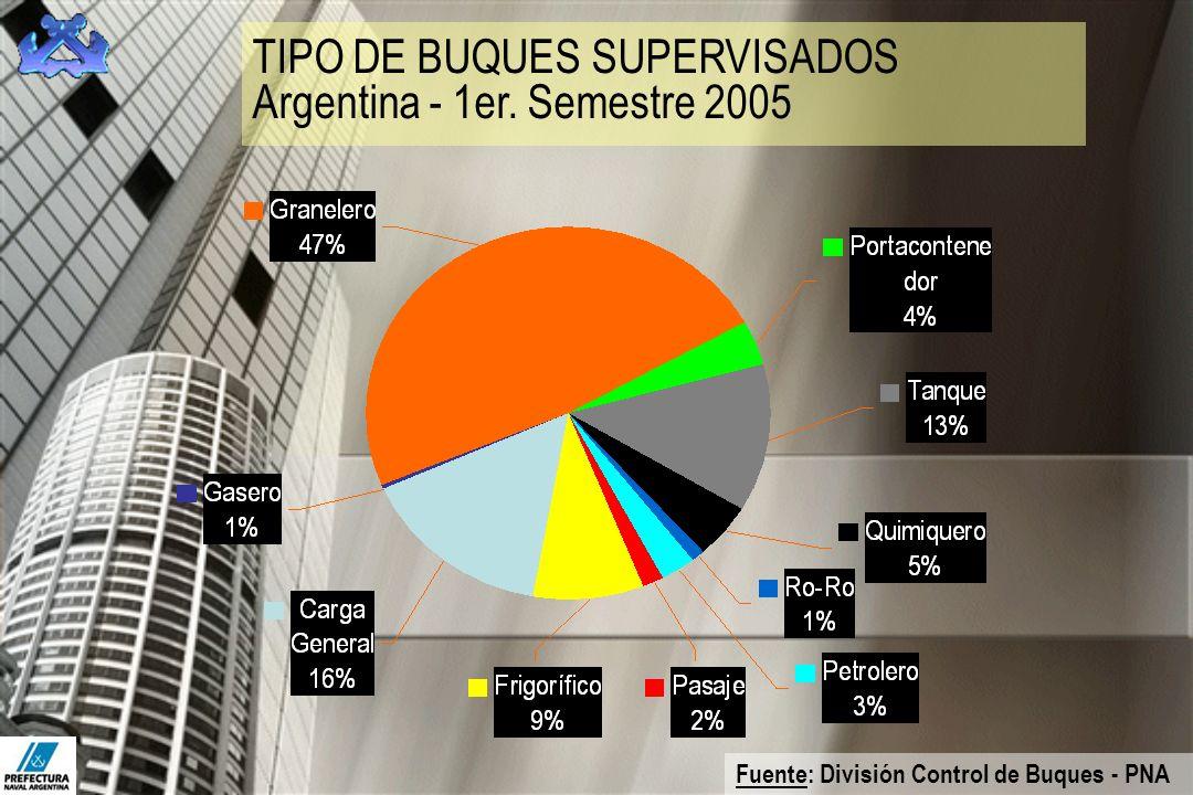 TIPO DE BUQUES SUPERVISADOS Argentina - 1er. Semestre 2005