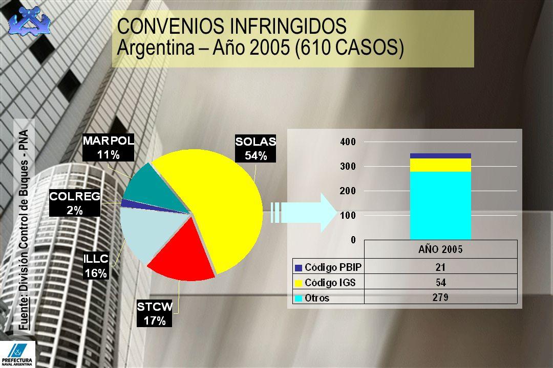 CONVENIOS INFRINGIDOS Argentina – Año 2005 (610 CASOS)