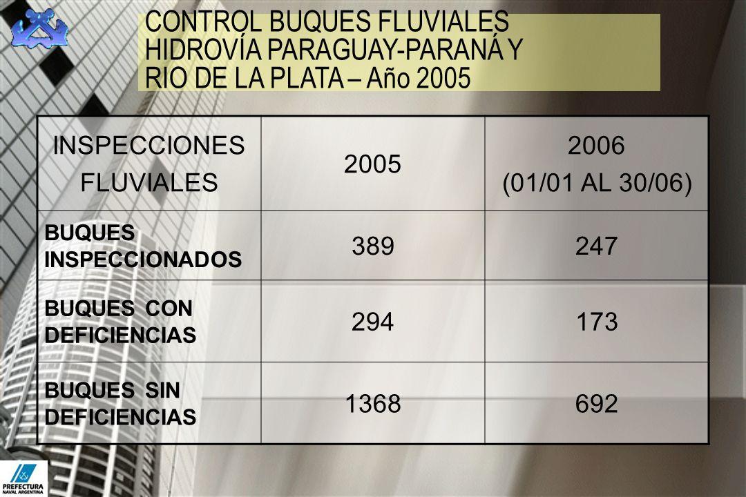 CONTROL BUQUES FLUVIALES HIDROVÍA PARAGUAY-PARANÁ Y