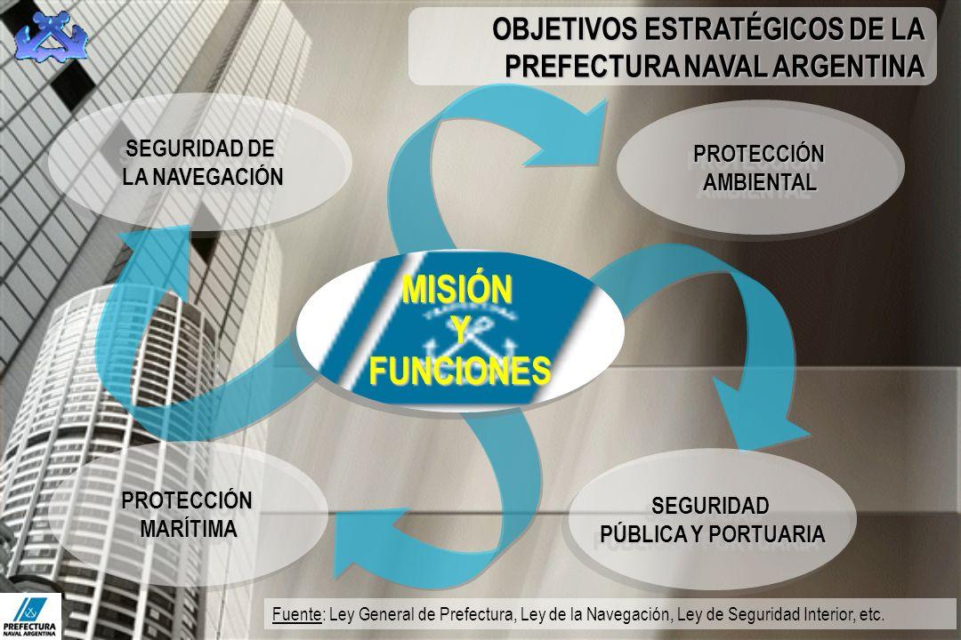 MISIÓN Y FUNCIONES OBJETIVOS ESTRATÉGICOS DE LA