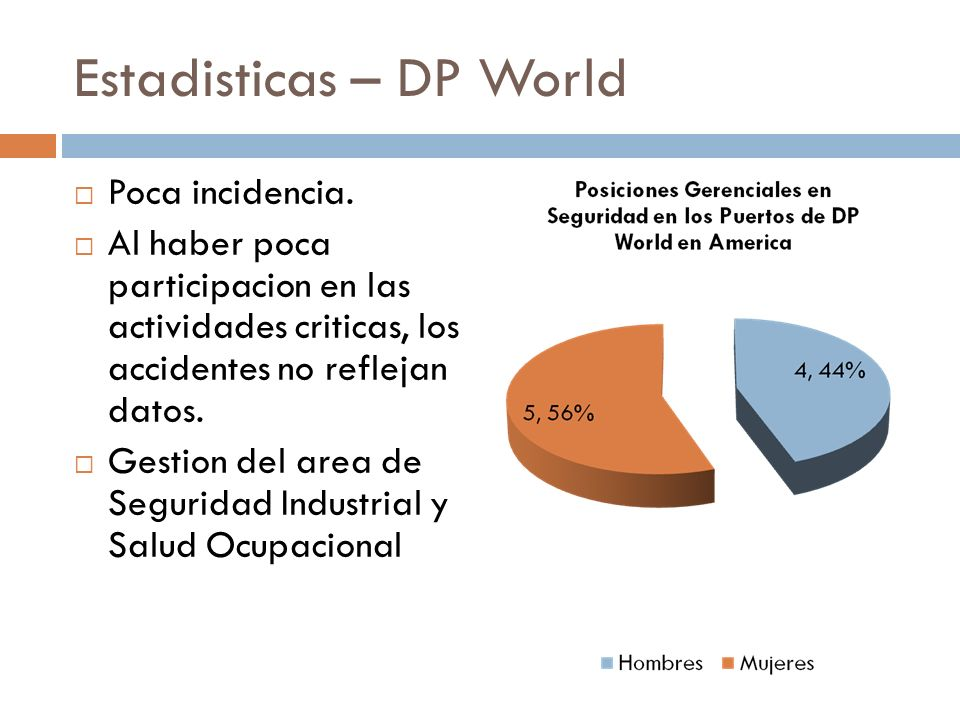 Estadisticas – DP World