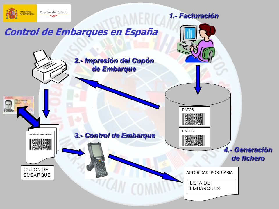 Control de Embarques en España