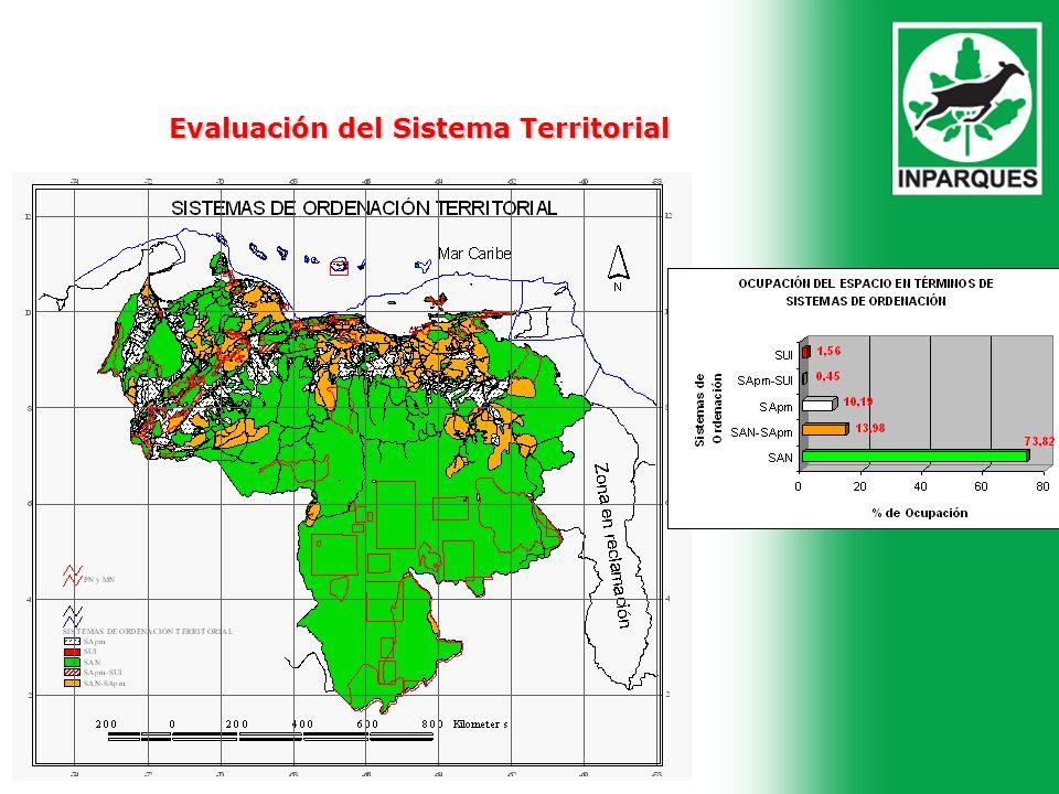 Evaluación del Sistema Territorial