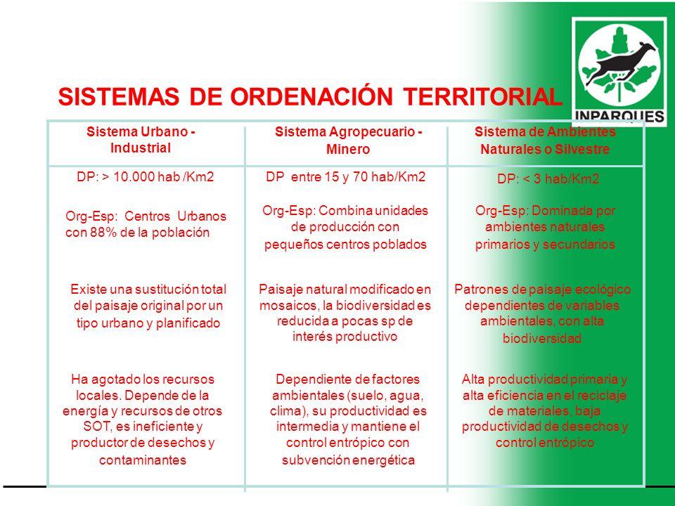 SISTEMAS DE ORDENACIÓN TERRITORIAL