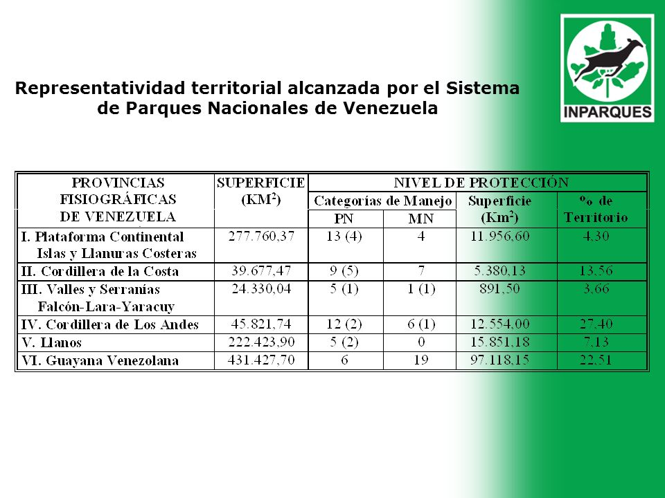 Representatividad territorial alcanzada por el Sistema de Parques Nacionales de Venezuela