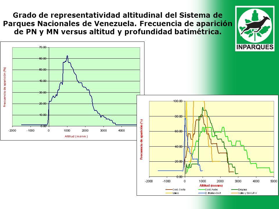 Grado de representatividad altitudinal del Sistema de Parques Nacionales de Venezuela. Frecuencia de aparición de PN y MN versus altitud y profundidad batimétrica.