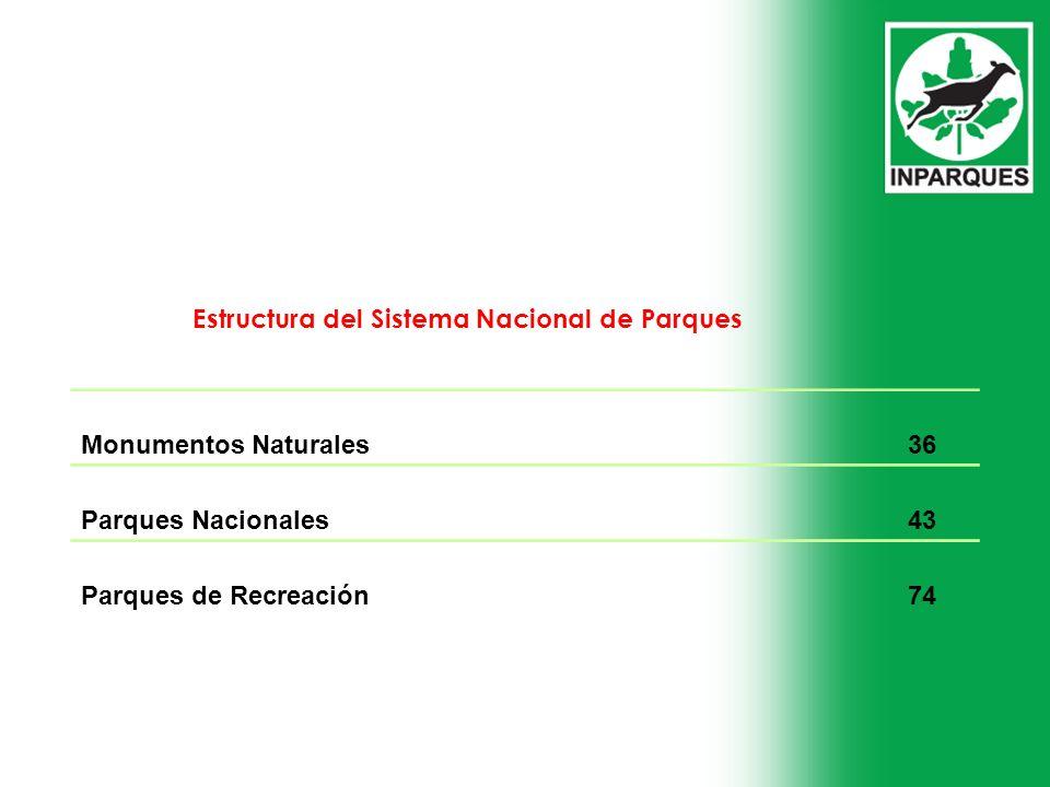 Estructura del Sistema Nacional de Parques