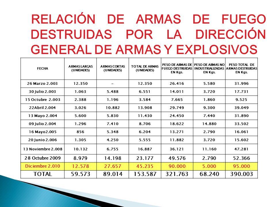 RELACIÓN DE ARMAS DE FUEGO DESTRUIDAS POR LA DIRECCIÓN GENERAL DE ARMAS Y EXPLOSIVOS