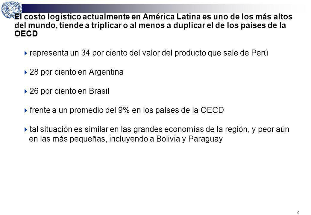 El costo logístico actualmente en América Latina es uno de los más altos del mundo, tiende a triplicar o al menos a duplicar el de los países de la OECD