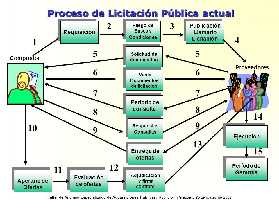 Proceso de Licitación Pública actual