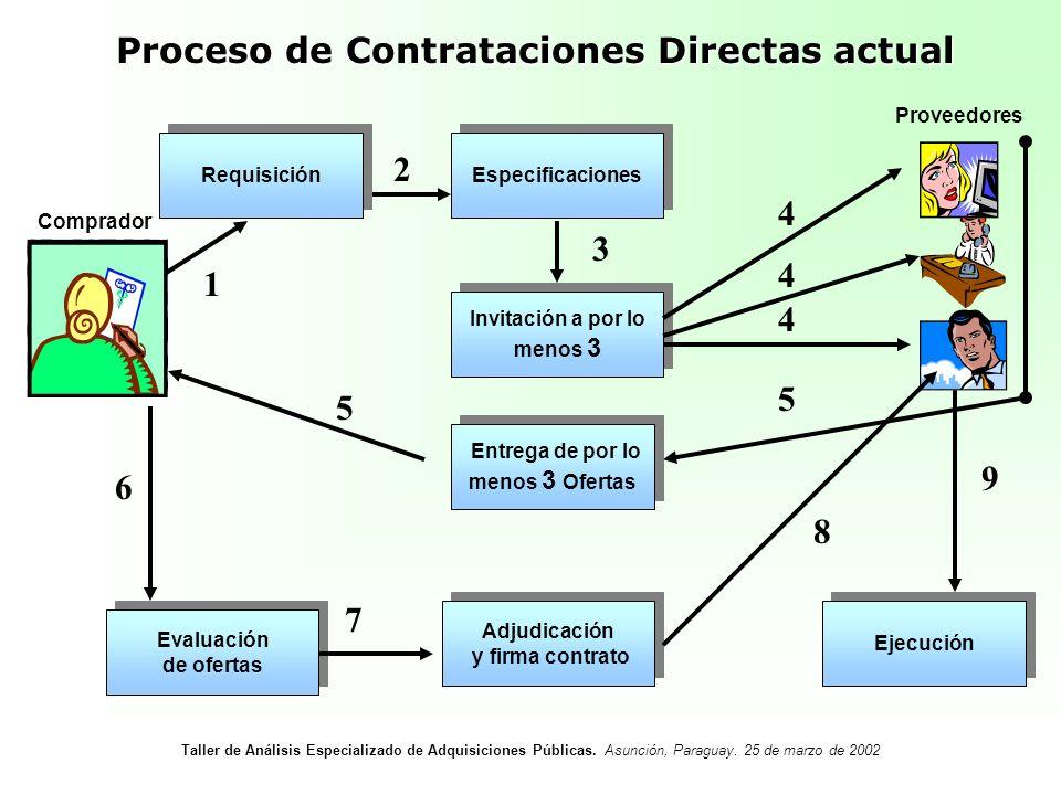 Proceso de Contrataciones Directas actual