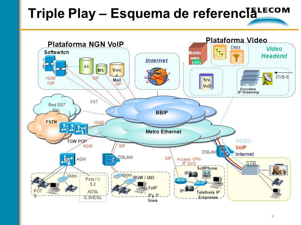 Triple Play – Esquema de referencia