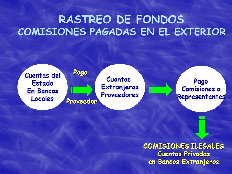 COMISIONES PAGADAS EN EL EXTERIOR