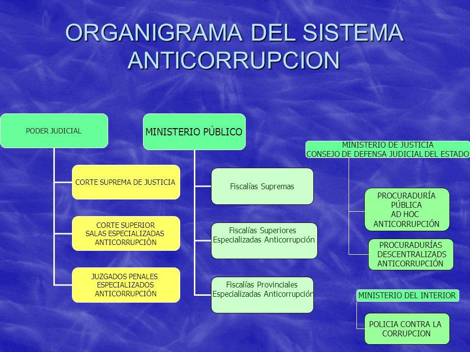 ORGANIGRAMA DEL SISTEMA ANTICORRUPCION