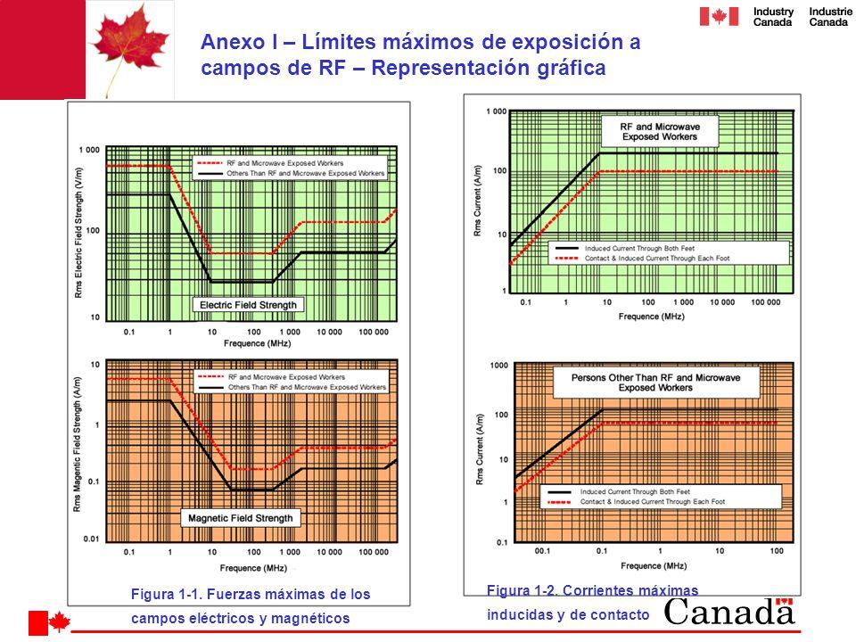 Anexo I – Límites máximos de exposición a campos de RF – Representación gráfica