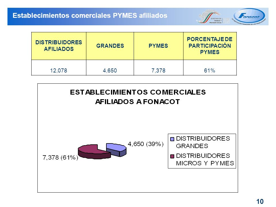 DISTRIBUIDORES AFILIADOS PORCENTAJE DE PARTICIPACIÓN PYMES