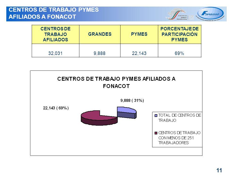 CENTROS DE TRABAJO AFILIADOS PORCENTAJE DE PARTICIPACIÓN PYMES