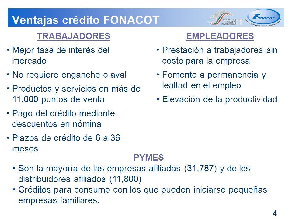 Ventajas crédito FONACOT