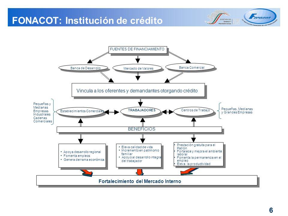 FONACOT: Institución de crédito