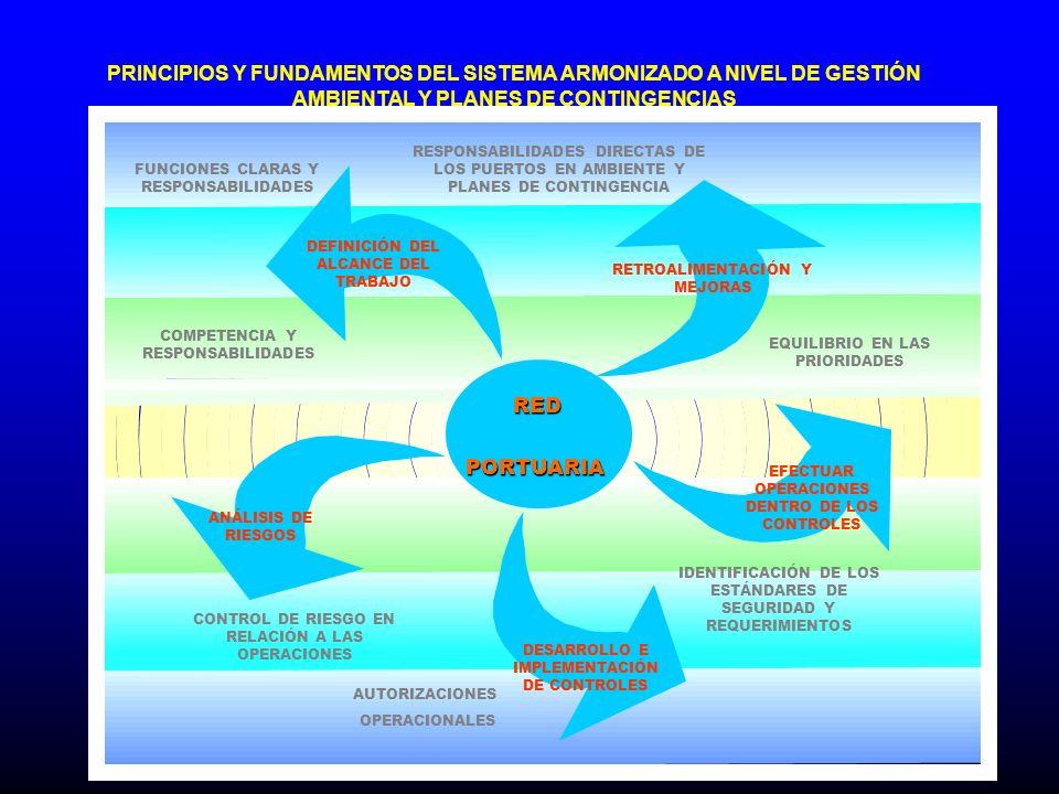 PRINCIPIOS Y FUNDAMENTOS DEL SISTEMA ARMONIZADO A NIVEL DE GESTIÓN AMBIENTAL Y PLANES DE CONTINGENCIAS