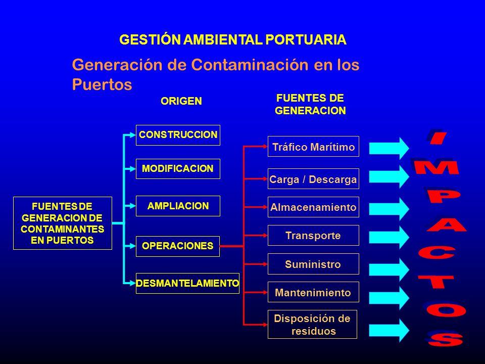 IMPACTOS Generación de Contaminación en los Puertos