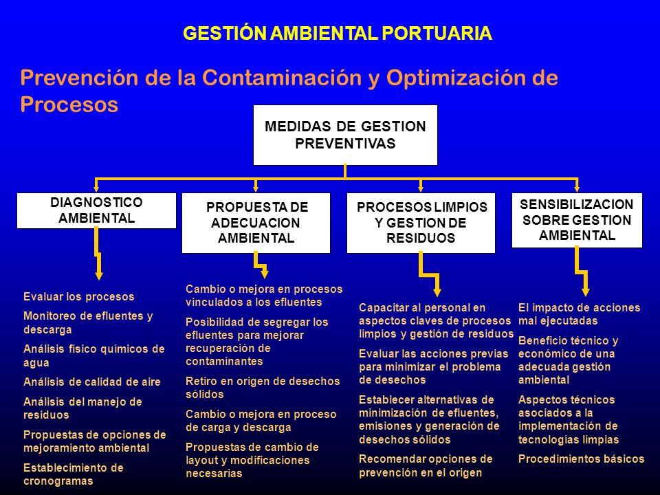 Prevención de la Contaminación y Optimización de Procesos