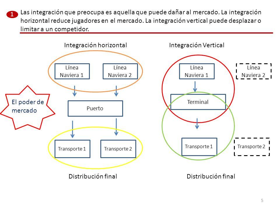 Integración horizontal Integración Vertical