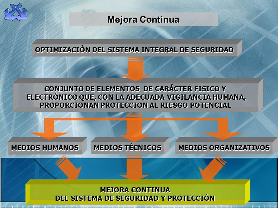 Mejora Continua OPTIMIZACIÓN DEL SISTEMA INTEGRAL DE SEGURIDAD