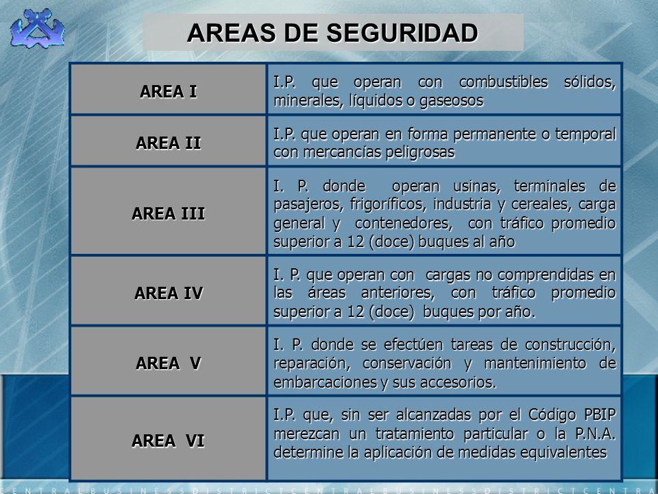 AREAS DE SEGURIDAD AREA I AREA II AREA III AREA IV AREA V AREA VI
