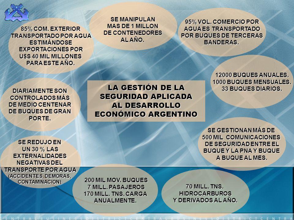 LA GESTIÓN DE LA SEGURIDAD APLICADA AL DESARROLLO ECONÓMICO ARGENTINO