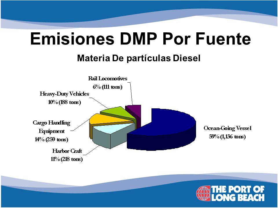 Emisiones DMP Por Fuente