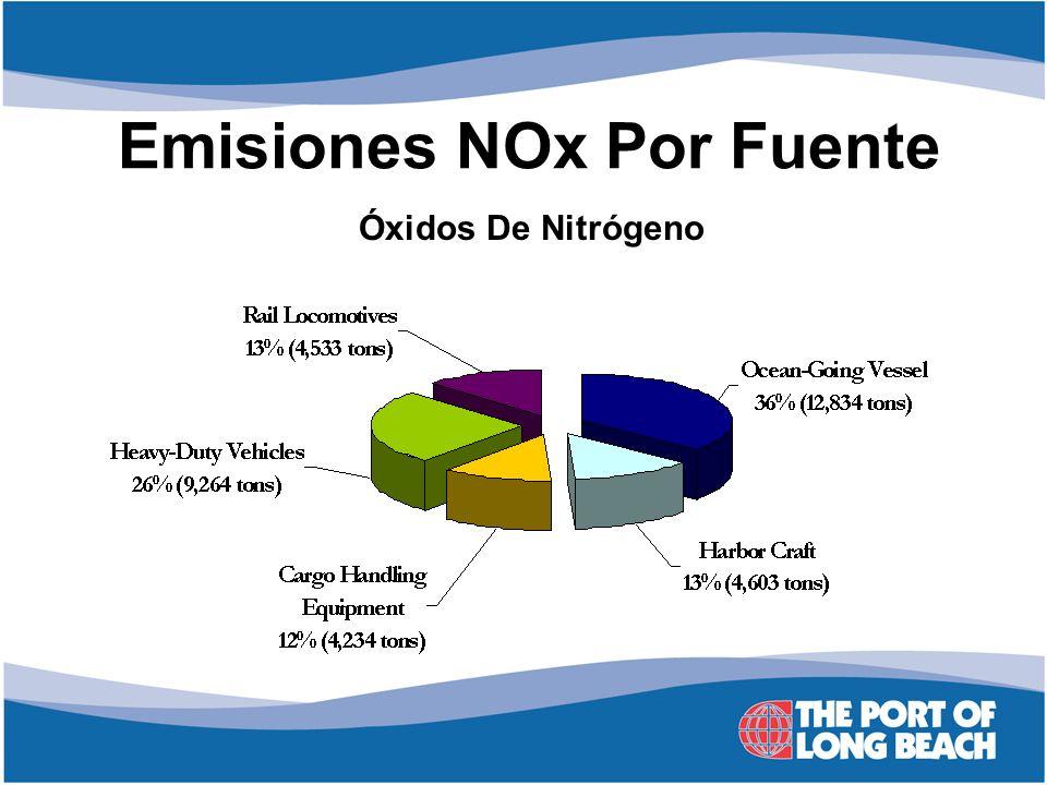 Emisiones NOx Por Fuente