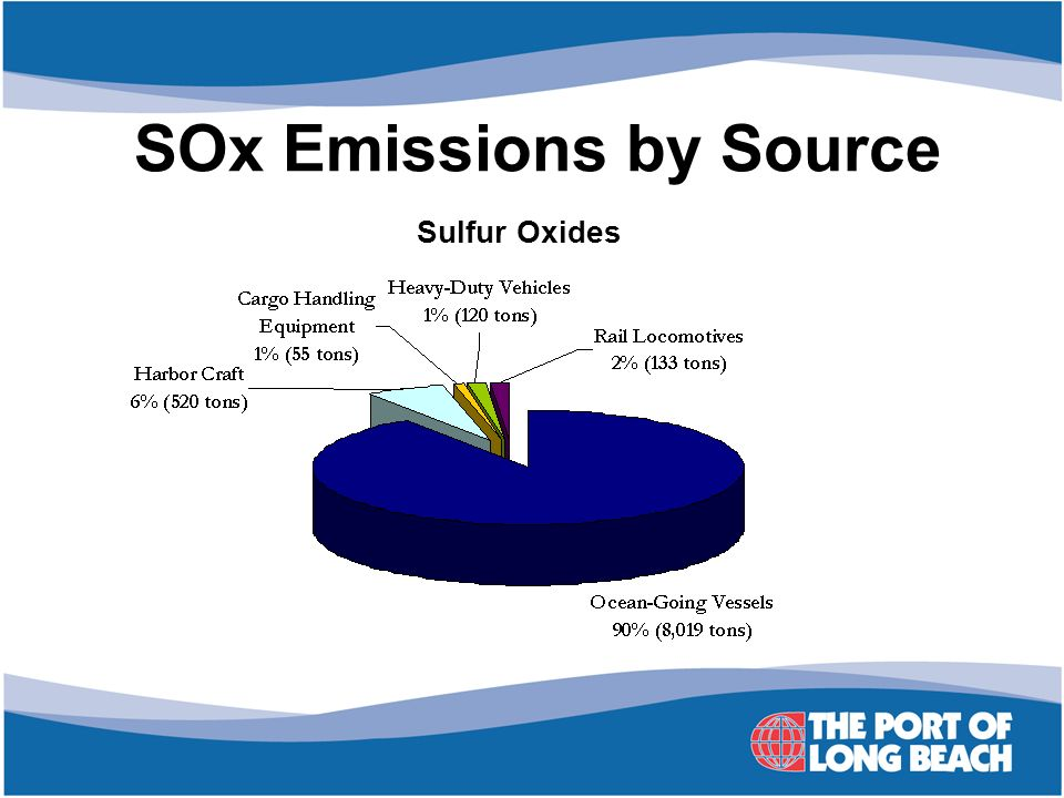 SOx Emissions by Source