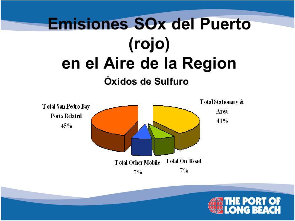Emisiones SOx del Puerto (rojo) en el Aire de la Region