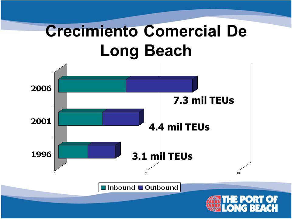 Crecimiento Comercial De Long Beach